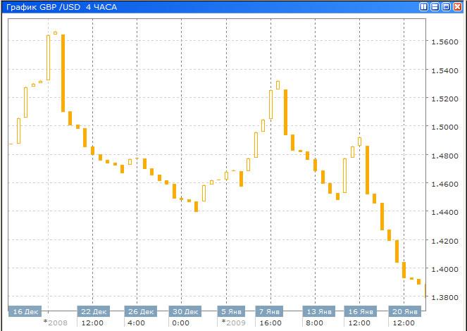 Программа построения графиков по котировкам форекс торговые системы форекс внутридневная торговая система